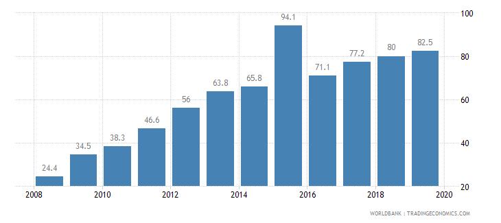 armenia private credit bureau coverage percent of adults wb data