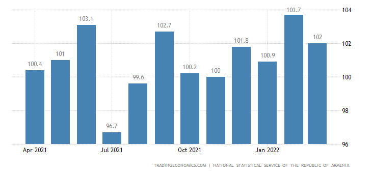 Armenia Producer Prices