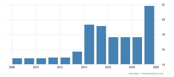 armenia profit tax percent of commercial profits wb data