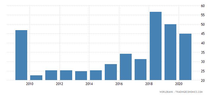 armenia provisions to nonperforming loans percent wb data