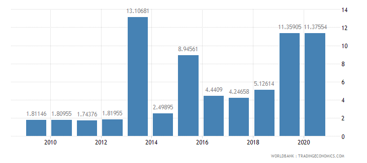 armenia public and publicly guaranteed debt service percent of exports excluding workers remittances wb data