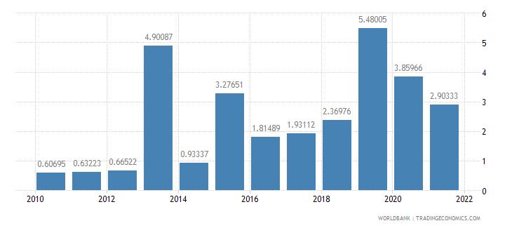 armenia public and publicly guaranteed debt service percent of gni wb data