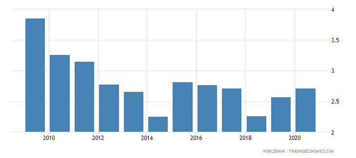 armenia public spending on education total percent of gdp wb data