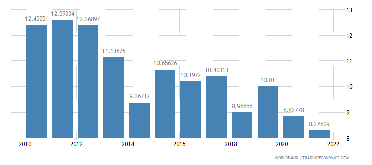armenia public spending on education total percent of government expenditure wb data