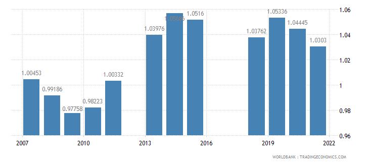 armenia ratio of female to male secondary enrollment percent wb data