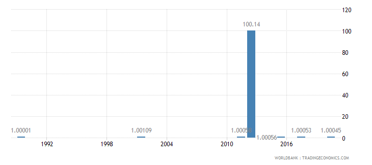 armenia ratio of young literate females to males percent ages 15 24 wb data