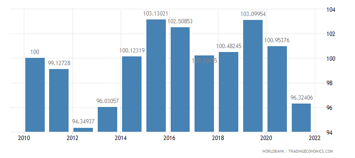 armenia real effective exchange rate index 2000  100 wb data
