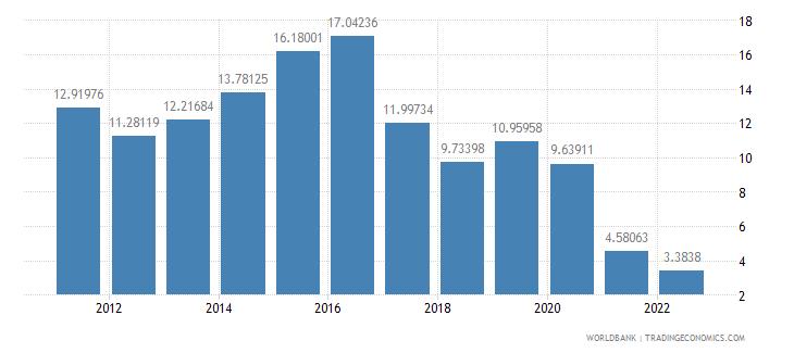 armenia real interest rate percent wb data