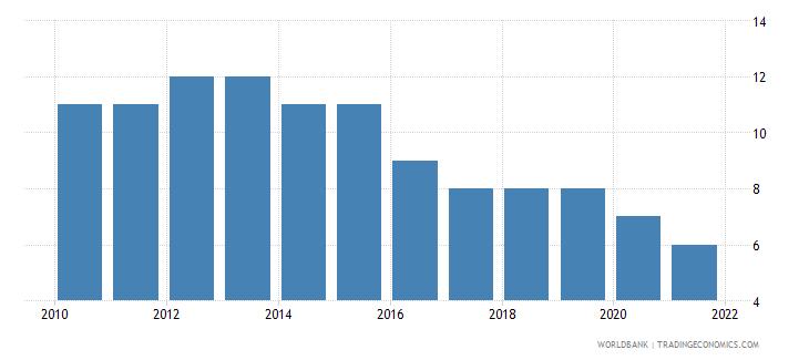 armenia regulatory quality number of sources wb data
