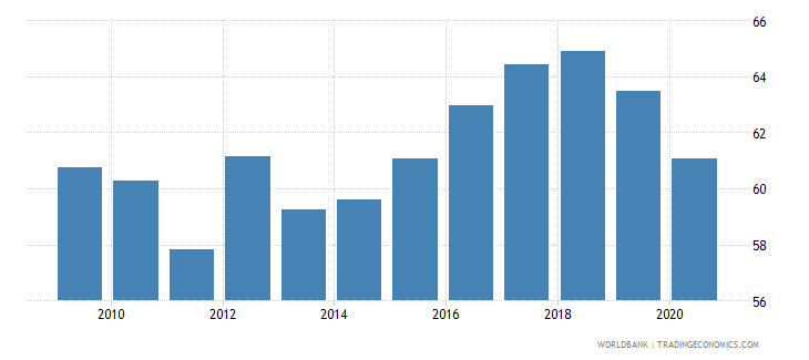 armenia regulatory quality percentile rank wb data