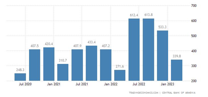 Armenia Remittances