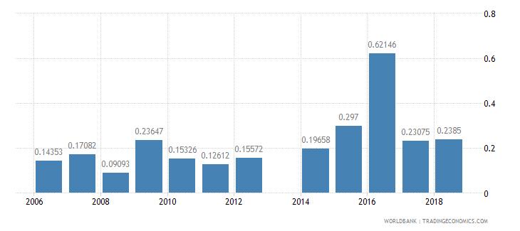 armenia repeaters primary male percent of male enrollment wb data