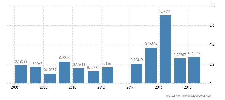 armenia repeaters primary total percent of total enrollment wb data