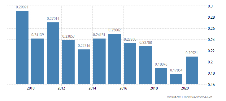 armenia research and development expenditure percent of gdp wb data