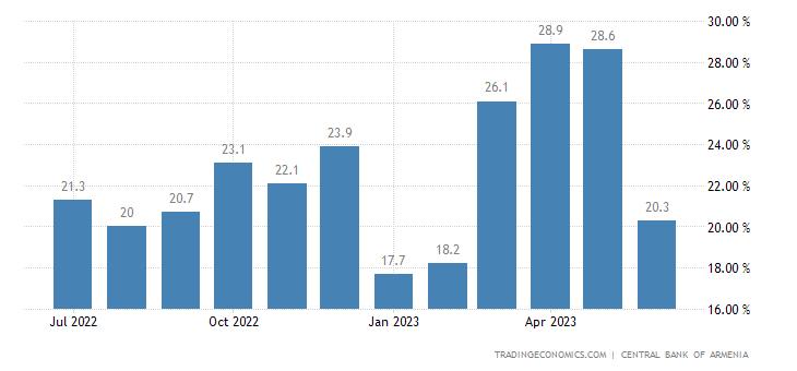 Armenia Retail Sales YoY