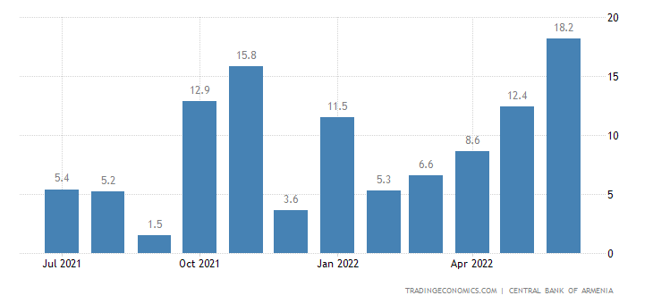 Armenia Retail Sales YoY