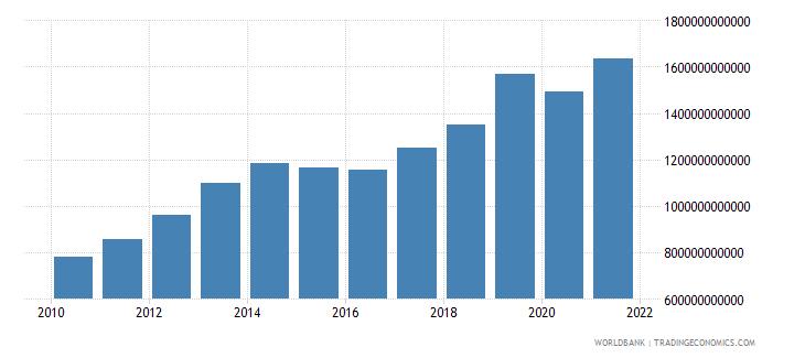 armenia revenue excluding grants current lcu wb data