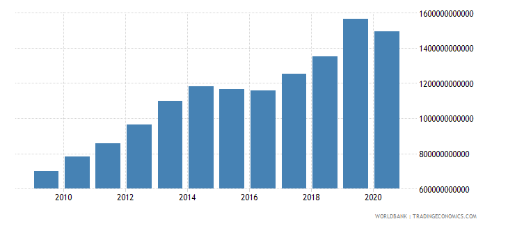 armenia revenue excluding grants current lcu wb data