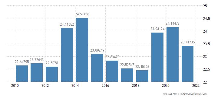 armenia revenue excluding grants percent of gdp wb data