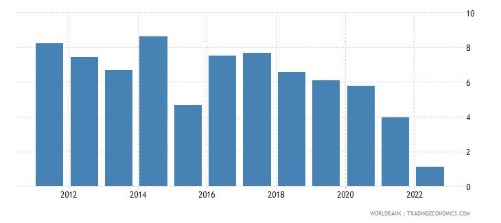armenia risk premium on lending prime rate minus treasury bill rate percent wb data