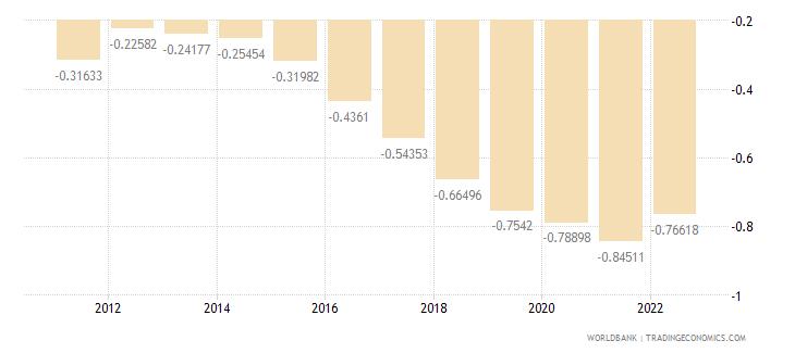 armenia rural population growth annual percent wb data