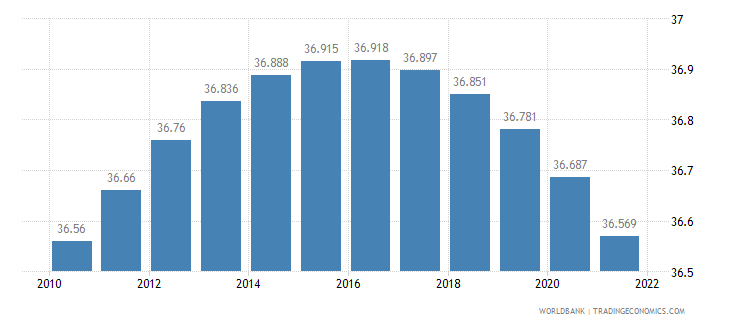 armenia rural population percent of total population wb data