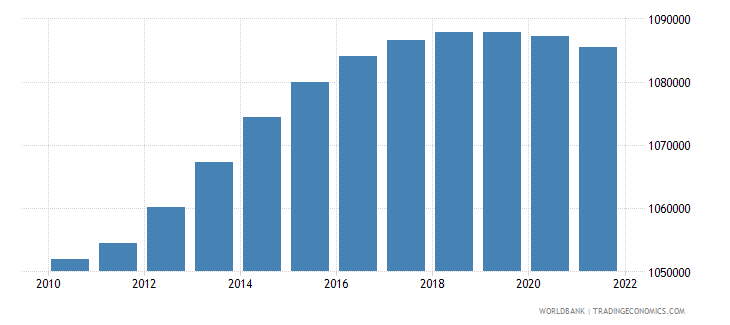 armenia rural population wb data