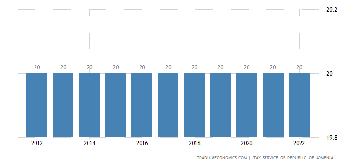 Armenia Sales Tax Rate - VAT