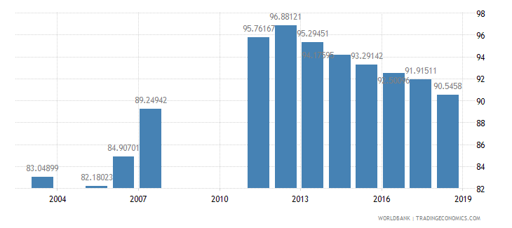 armenia school enrollment primary female percent net wb data