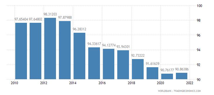 armenia school enrollment primary male percent gross wb data