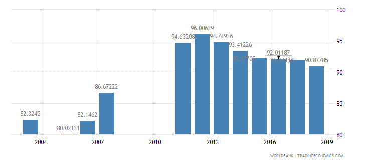 armenia school enrollment primary male percent net wb data