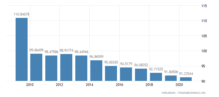 armenia school enrollment primary percent gross wb data