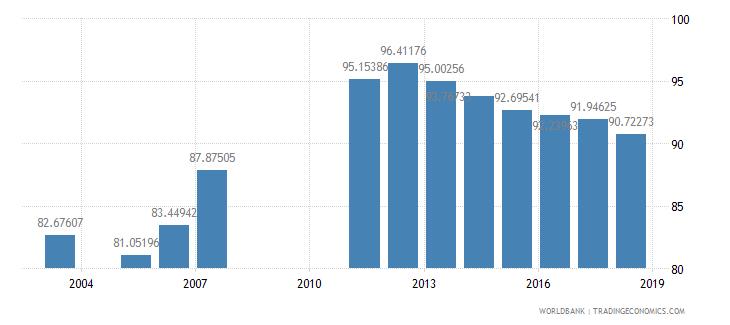 armenia school enrollment primary percent net wb data