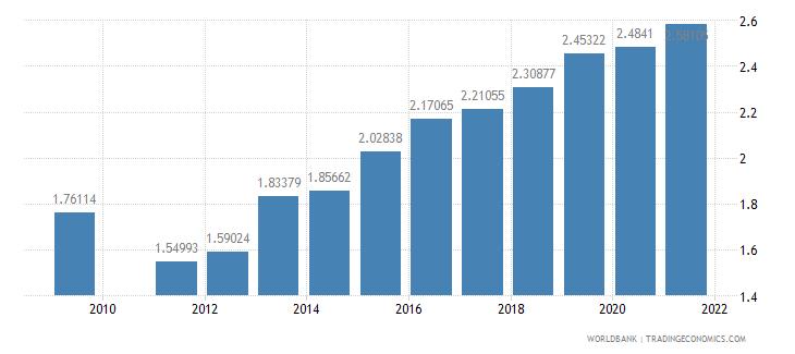 armenia school enrollment primary private percent of total primary wb data