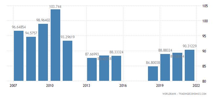 armenia school enrollment secondary female percent gross wb data