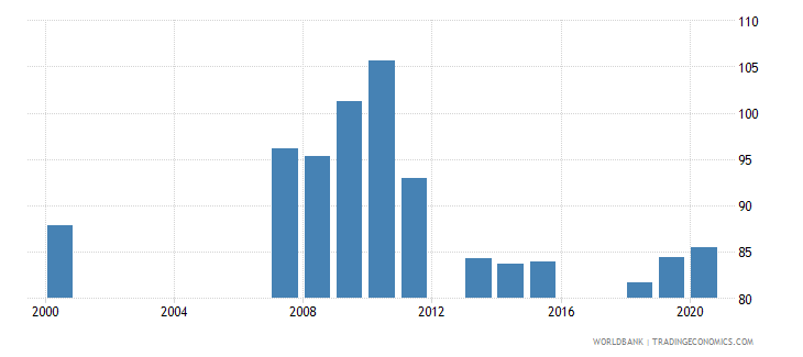 armenia school enrollment secondary male percent gross wb data
