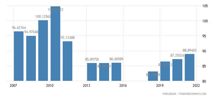 armenia school enrollment secondary percent gross wb data
