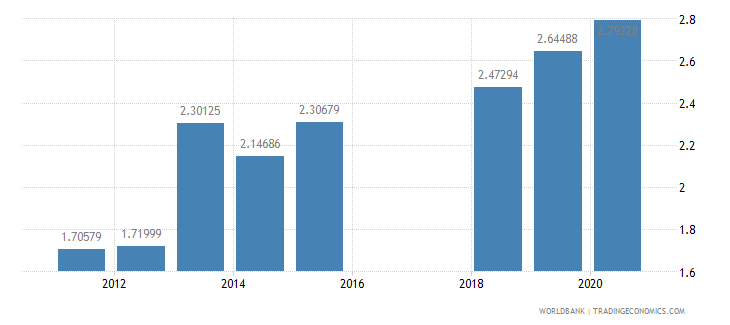 armenia school enrollment secondary private percent of total secondary wb data