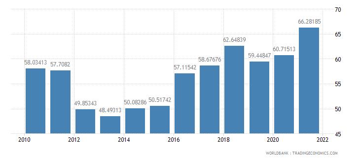armenia school enrollment tertiary female percent gross wb data