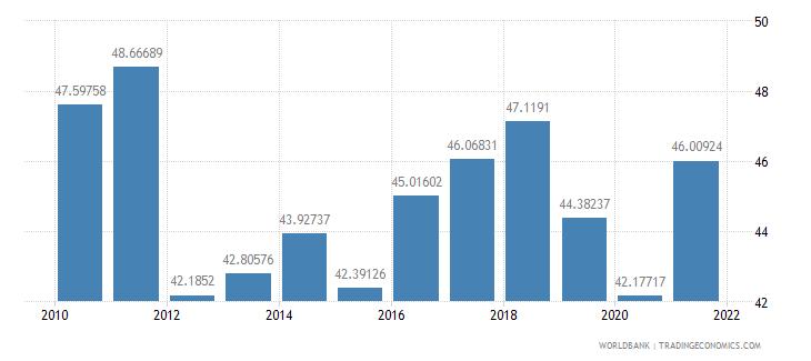 armenia school enrollment tertiary male percent gross wb data