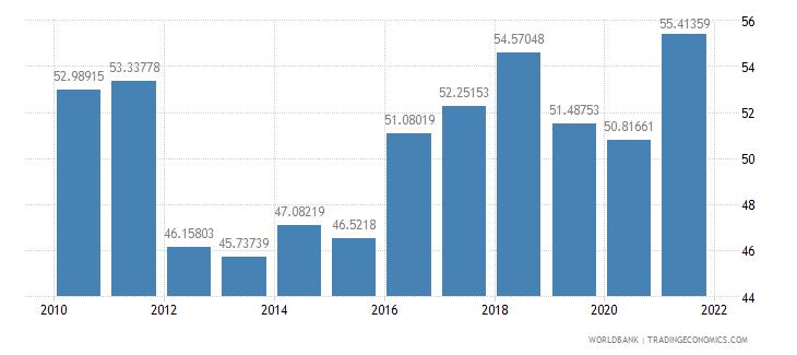 armenia school enrollment tertiary percent gross wb data