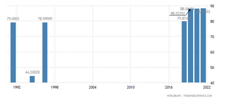 armenia secondary education teachers percent female wb data
