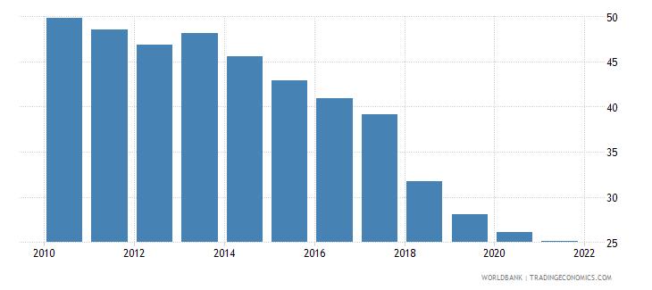 armenia self employed female percent of females employed wb data