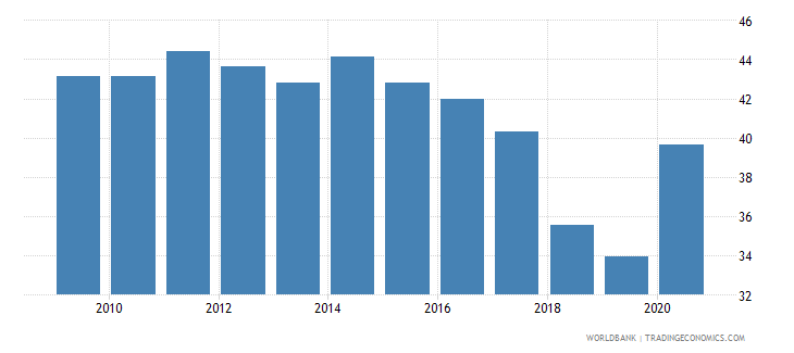 armenia self employed total percent of total employed wb data