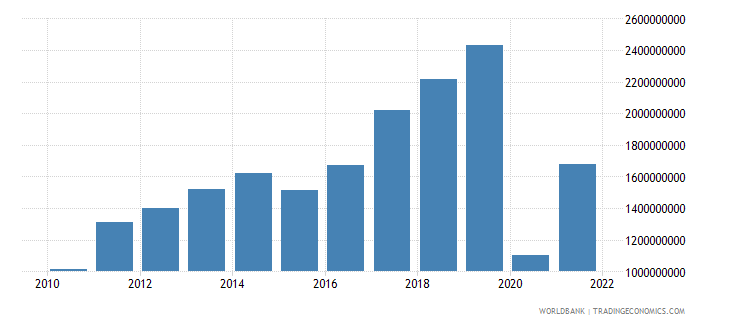 armenia service exports bop us dollar wb data