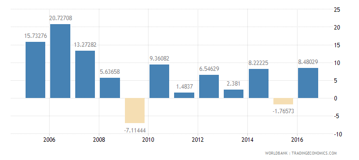 armenia services etc  value added annual percent growth wb data