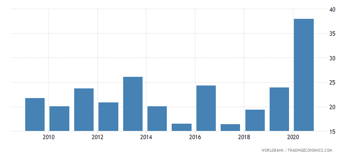 armenia short term debt percent of exports of goods services and income wb data