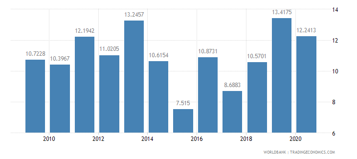 armenia short term debt percent of total external debt wb data