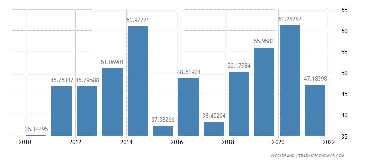 armenia short term debt percent of total reserves wb data