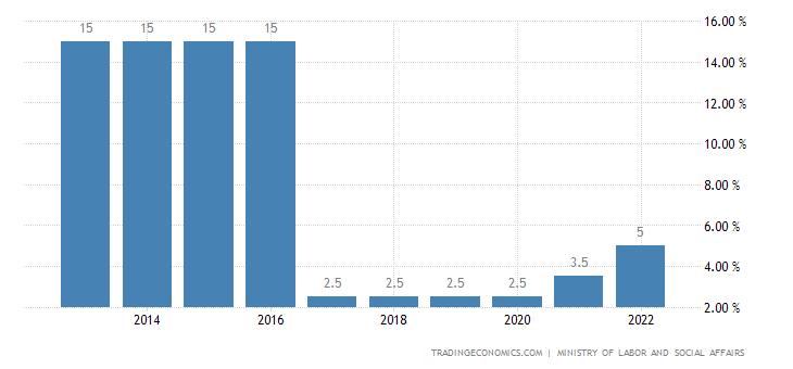 Armenia Social Security Rate For Companies